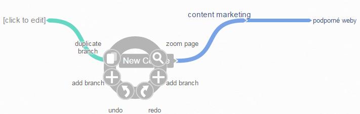 coggle - tvorba myšlenkových map, tvorba myšlenkových diagramů