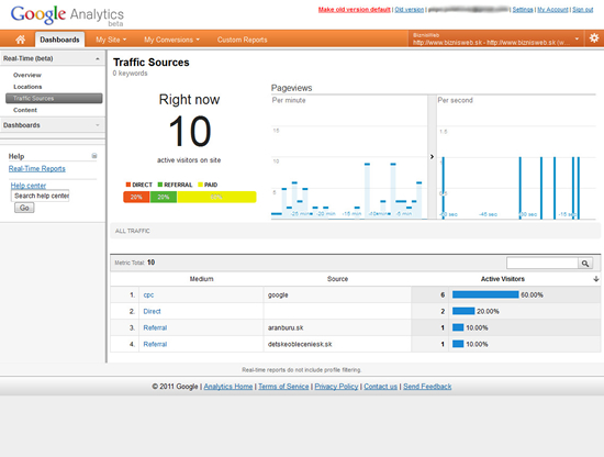 real time štatistiky google analytics