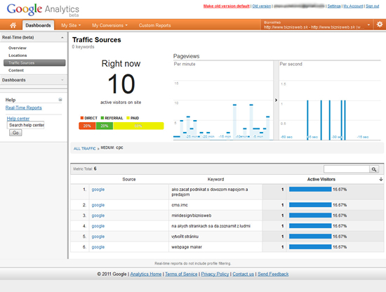 štatistiky google analytics